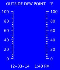 Current Outside Dewpoint